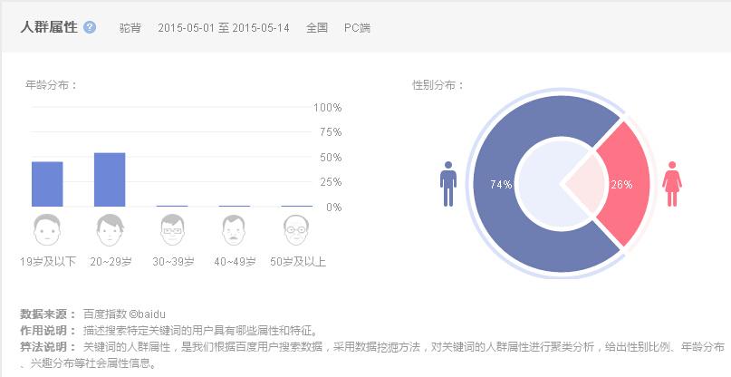 人体艺术日韩百度_驼背人群画像(本图截取自百度指数)