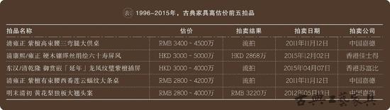 1996-2015年,古典家具高估价前五拍品