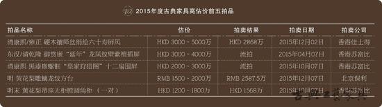 2015年度古典家具高估价前五拍品