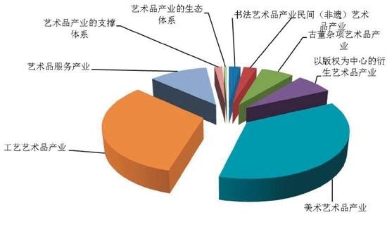 近日,由文化部、北京市人民政府主办的2016中国艺术品产业创新暨艺术品投融资高峰论坛在北京召开。论坛上,发布了中国文化产业智库研究中心出品、西沐主笔的《中国艺术品产业发展年度研究报告[2015]》。据悉,这是我国首份关于中国艺术品产业发展的年度研究报告。报告指出中国艺术品产业已经成为一个重要的新的发展业态,是中国文化产业发展的重要组成部分,是中国艺术品市场发展到一定阶段的必然结果,更是中国艺术品市场转型及上台阶、扩规模的前提与重要动力。中国艺术品产业的快速发展,也是我国文化建设与文化大发展大繁荣的必然要求