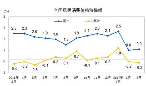 3月份CPI同比上涨0.9% 食品降4.4%