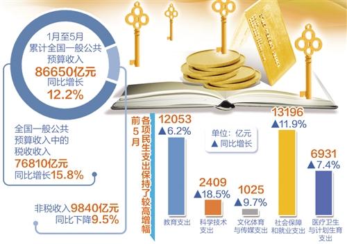 财政收入_东莞市gdp和财政收入