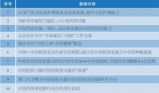 首页>寻医·问药>医讯同期声医讯同期声                 影视作品应正确使用中医元素         更多 更多 更多