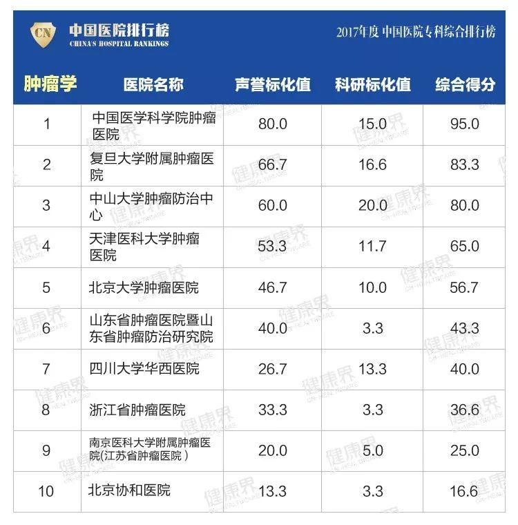 全国2a排名_全国最好医院排名 前十强京沪各占3席