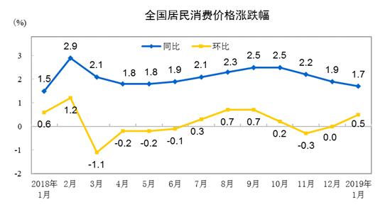 统计局:2019年1月份居民消费价格同比上涨1.7%