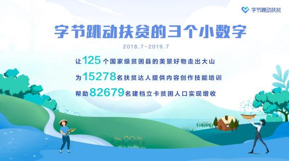 """字节跳动扶贫获""""北京市扶贫协作奖"""",过去一年帮8万贫困人口增收"""