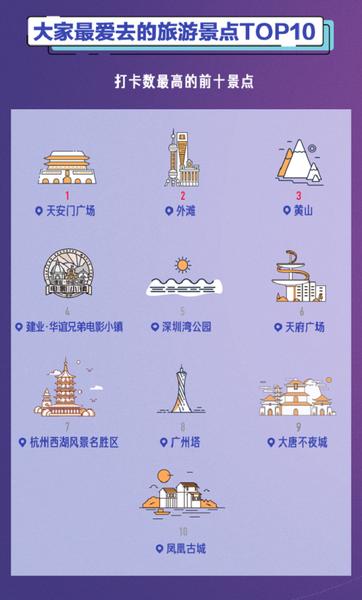 1-2019抖音国庆大数据分析:天安门、外滩、黄山是热门景点103.png
