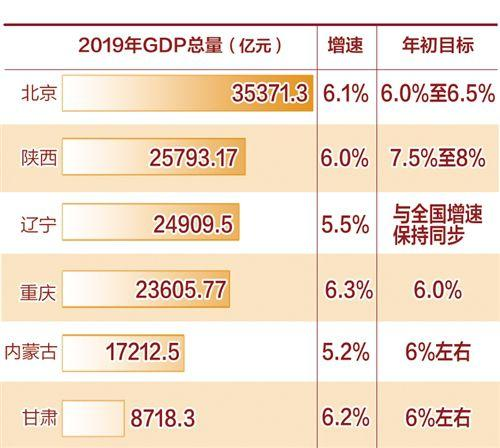 6省份发布2019年经济运行成绩单:服务业增速较快