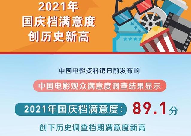 调查显示:2021年国庆档满意度创历史新高
