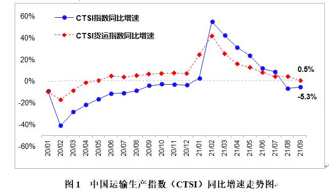 9月CTSI货运指数保持增长 客运指数降幅明显收窄